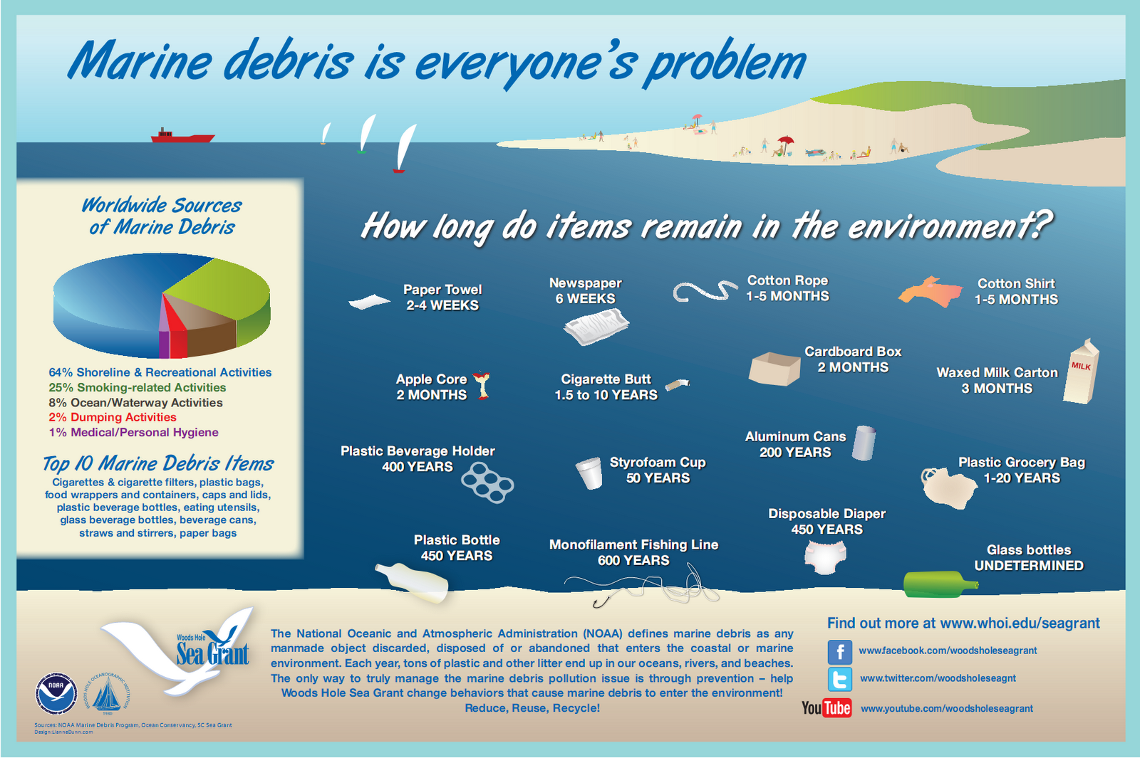marine debris is everyone's problem infographic.png