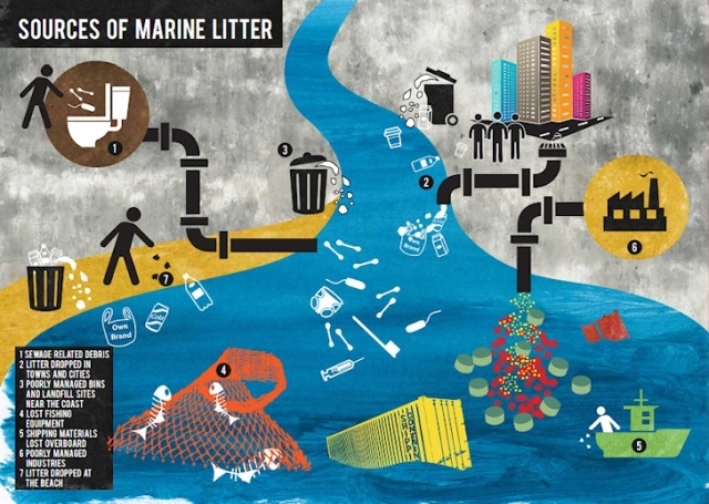 Sources of Marine Debris
